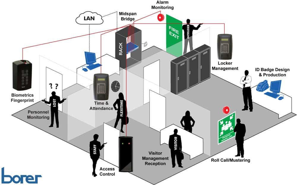 Borer Access Control Network Borer Data Systems Ltd