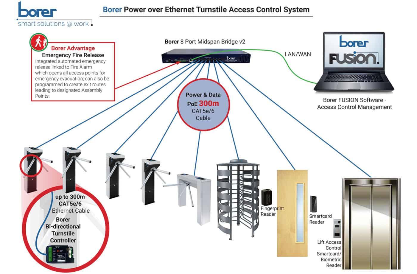 Borer PoE Turnstile Access Control System