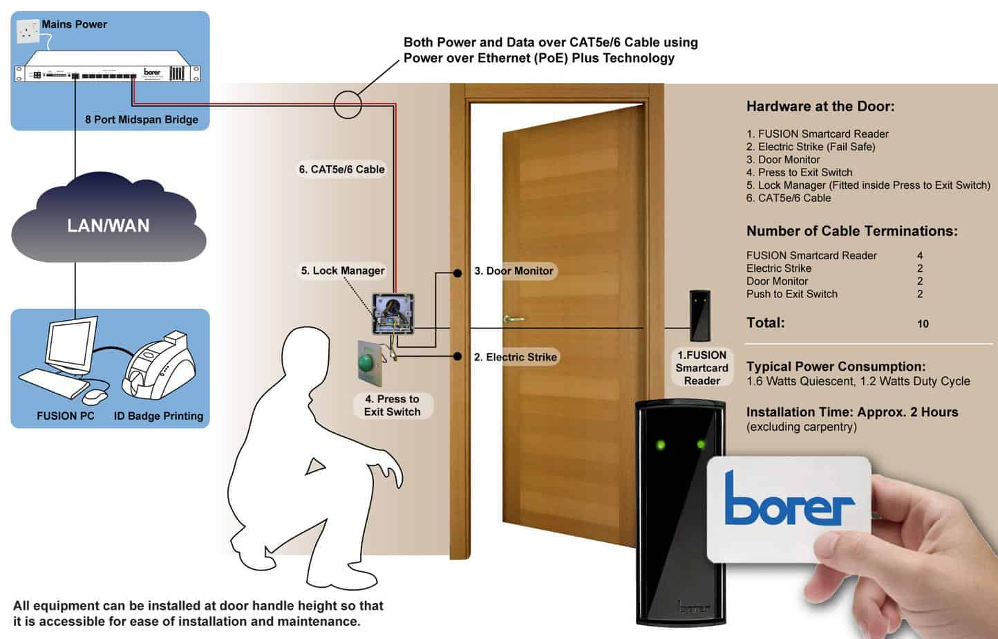 Smart Card Access Control Borer Data Systems Ltd Power Over Ethernet Poe Diagram Midspan Equipment Utilising Technology Additional Mains Outlets And Supplies