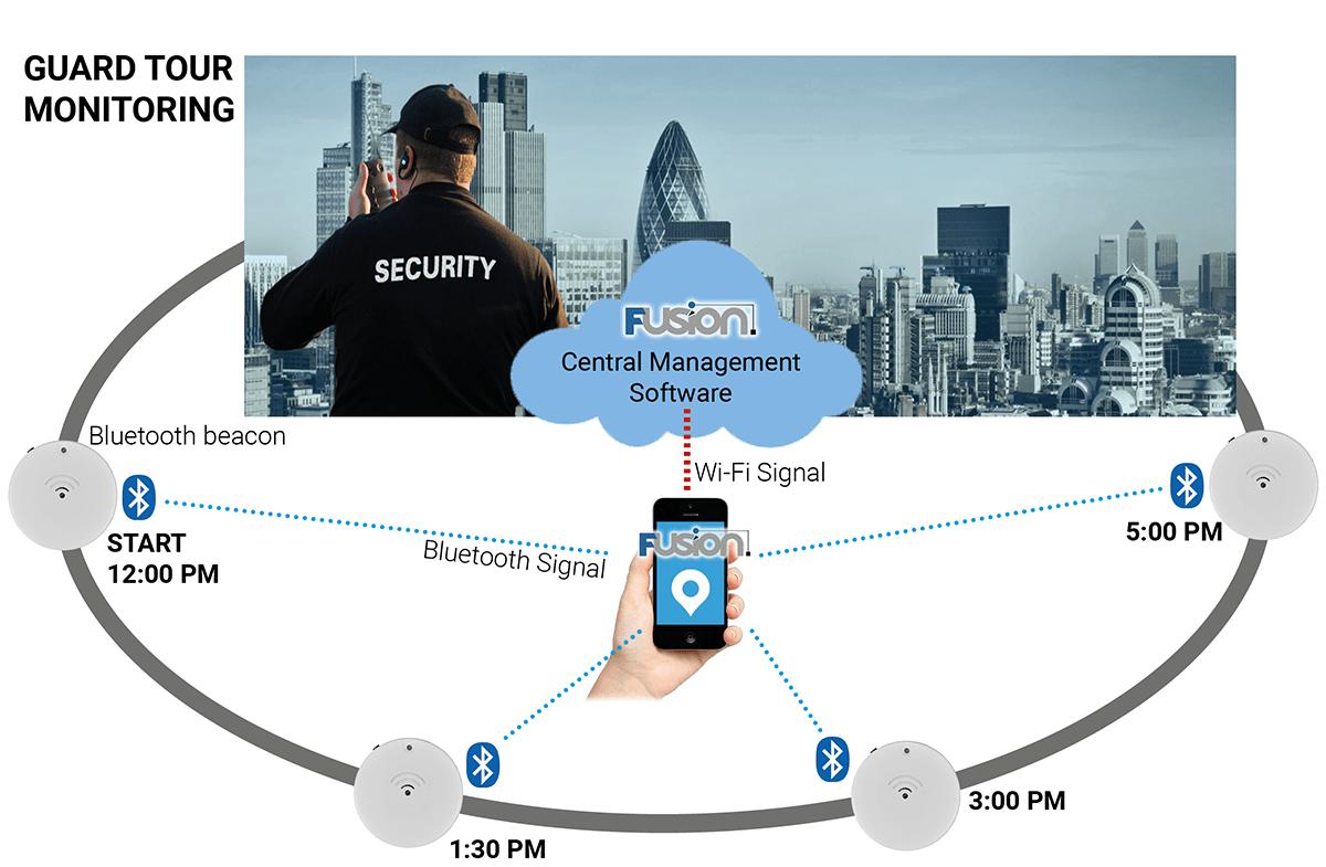 Guard Tour Monitoring enforcing vigil patrol of security guards
