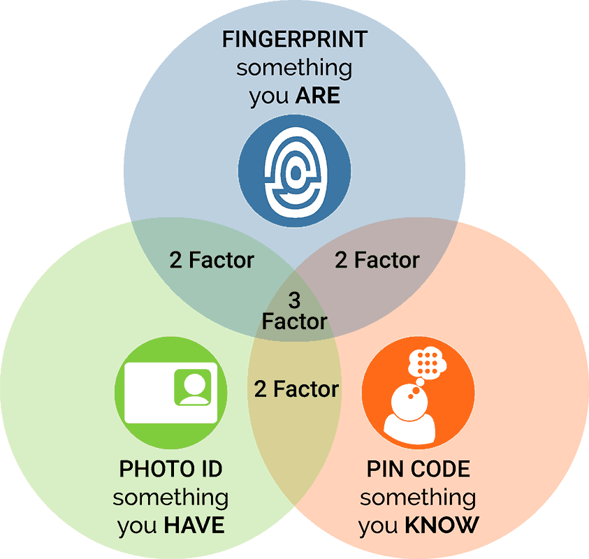 multi-factor authentication biometrics smart card