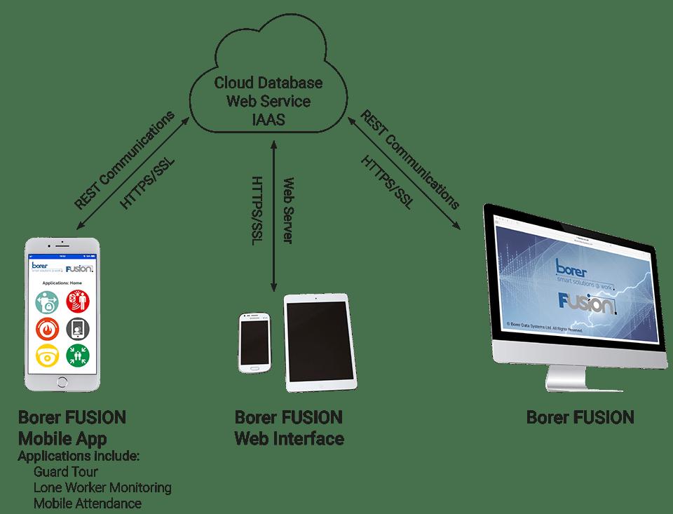 borer fusion access control mobile app web interface iaas