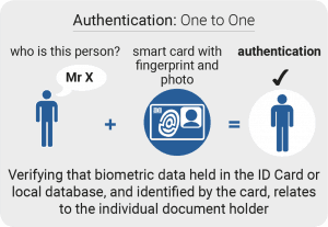 Identity Authentication One to One Smart Card Technology - Borer Access Control Systems