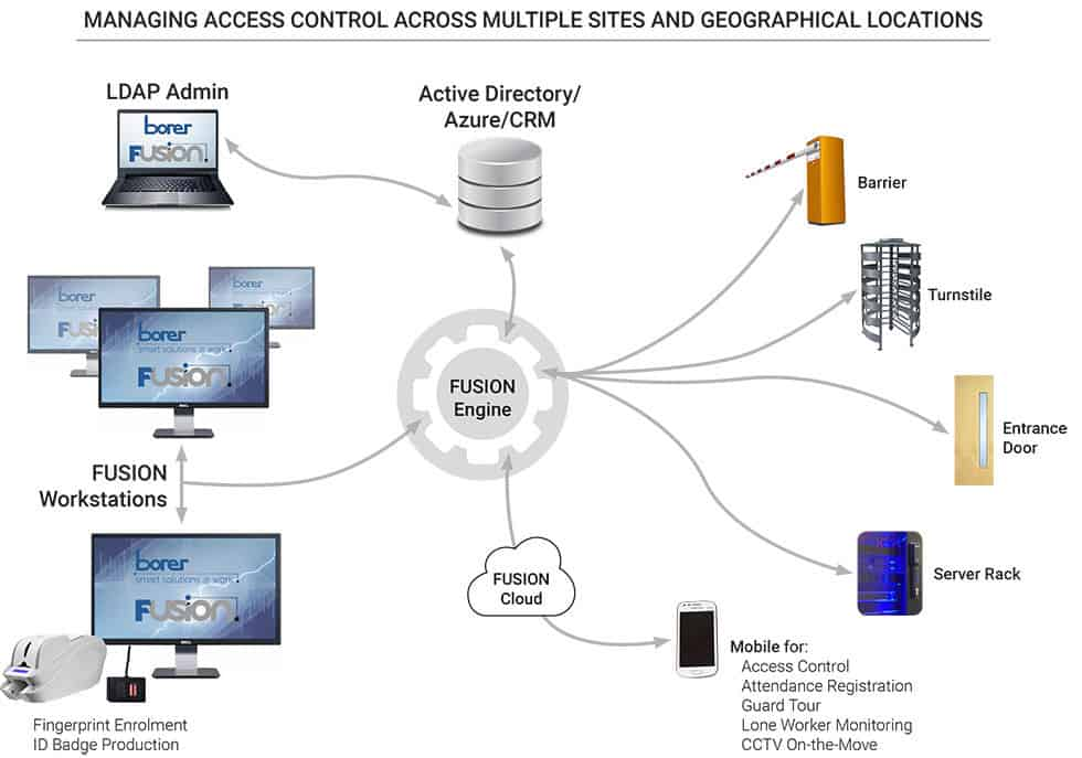 Access Control Systems Multi Site for Multi Location Businesses