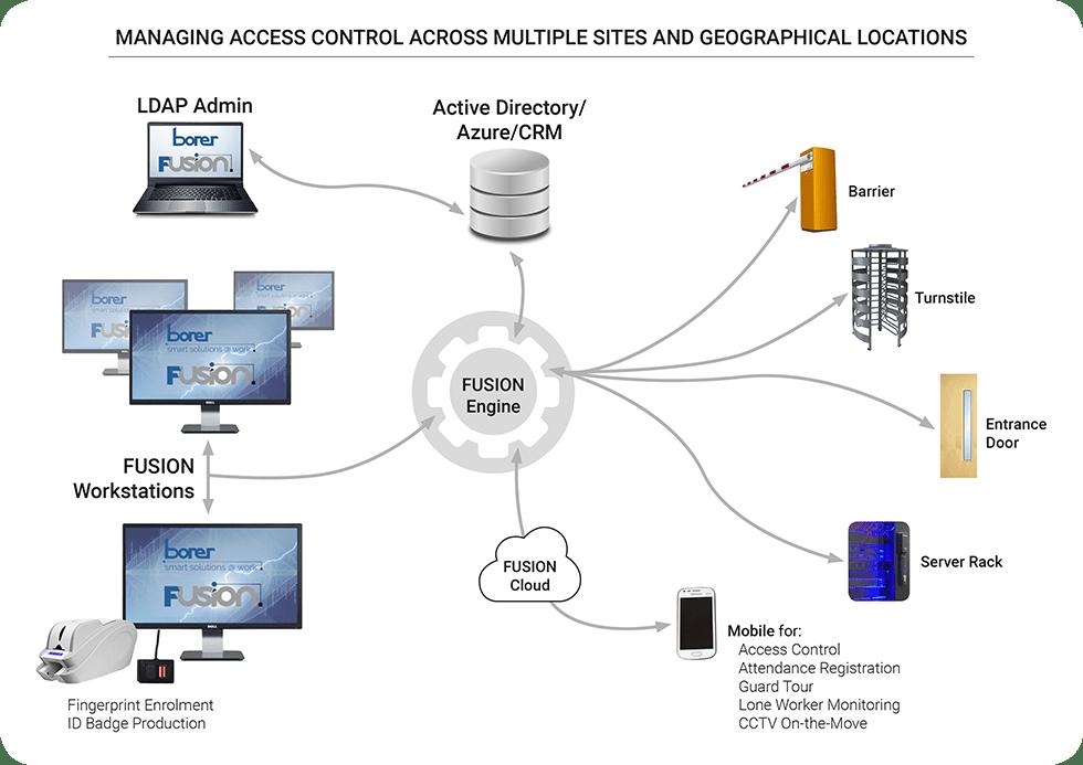managing access control across multiple sites